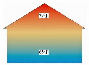 temperature imbalances in the home